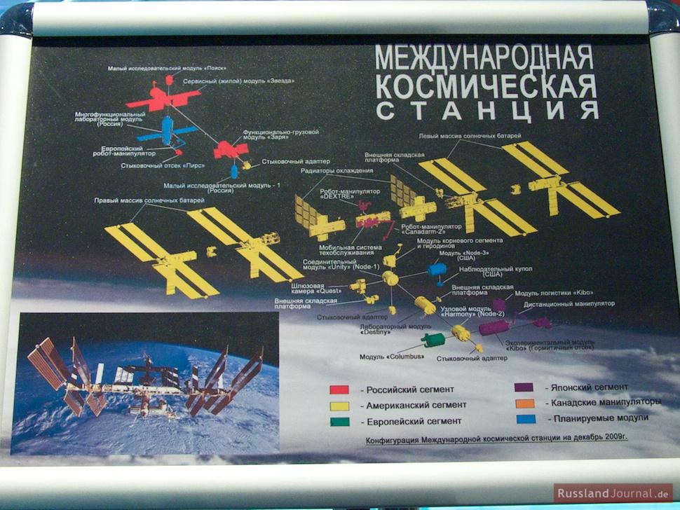 Auf dem Plan der ISS ist das russische Segment rot markiert