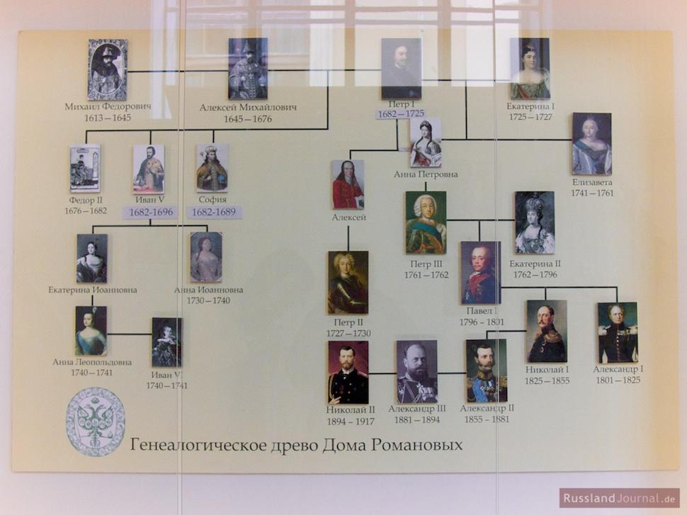 Familienstammbaum der Romanow Dynastie