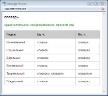 Deklination des russischen Wortes für Wörterbuch im ABBYY Lingvo Wörterbuch x3