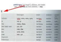 Konjugationstabelle für Verben der E-Konjugation PONS Kompaktwörterbuch Russisch