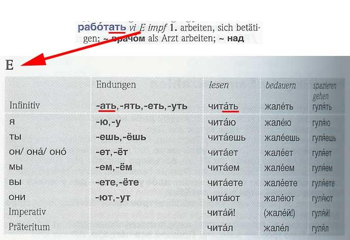 Konjugationstabelle für Verben der E-Konjugation im PONS Kompaktwörterbuch Russisch