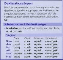 Deklinationstypen russischer Substantive bei PONS Grammatik auf einen Blick Russisch