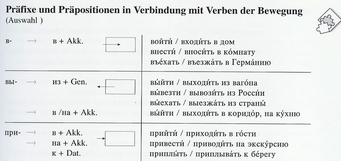 Präfixe und Präpositionen in Verbindung mit Verben der Bewegung aus PONS Praxis-Grammatik Russisch