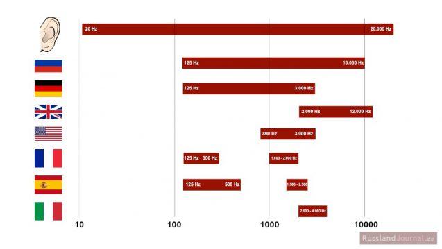 Frequenzspektren: Mensch, Russisch, Deutsch, britisches und amerikanisches Englisch, Französisch, Spanisch, Italienisch