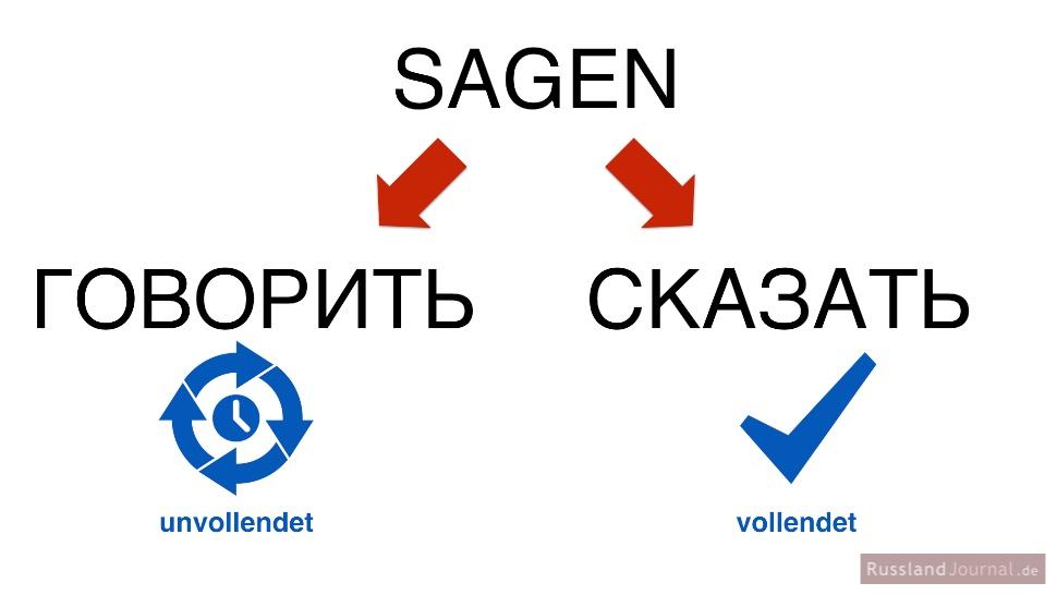 Sagen auf Russisch: Verben говорить (uv) und сказать (v)
