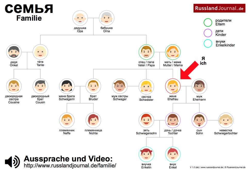Familie auf Russisch (PDF)